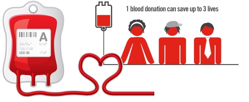 Blood donors in Sweden receive a thank you text when their blood is used.