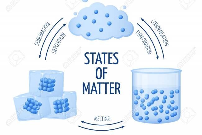 Water is the only substance that is found naturally on Earth in three forms - liquid, gas and solid.