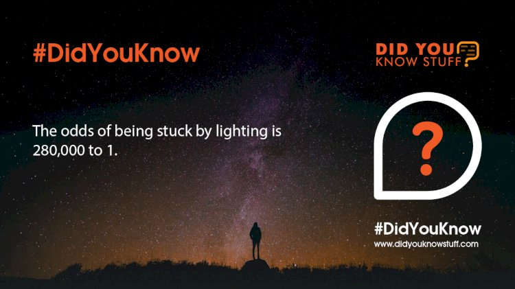 The odds of being stuck by lighting is 280,000 to 1.